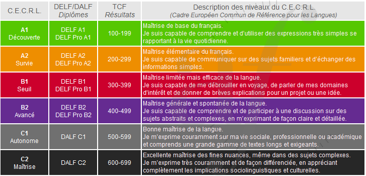 Tableau-CECR-CERTIFICATIONS